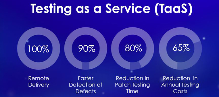 Reduce Annual Testing Costs by Over 65%