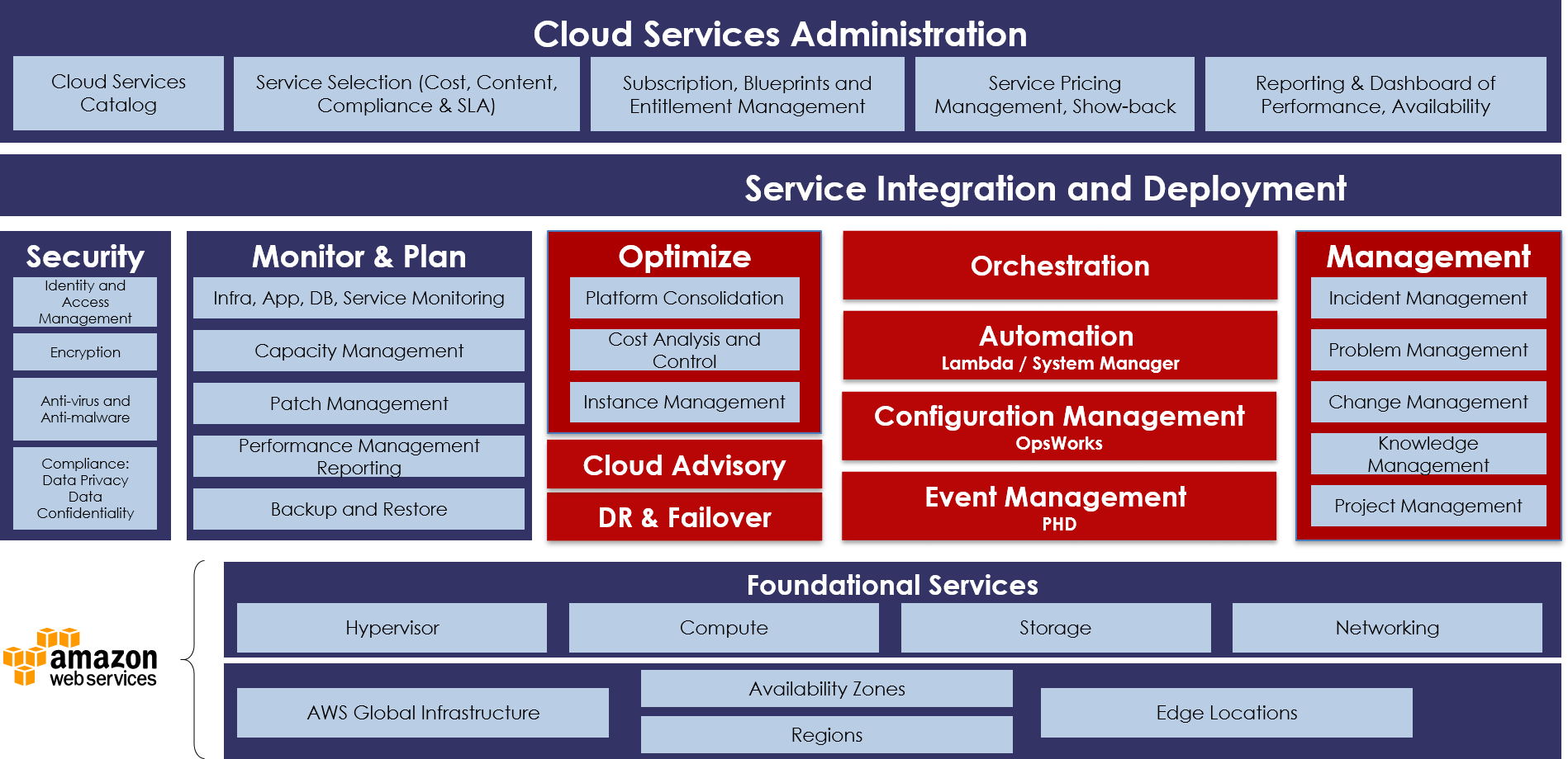 AST Managed Services Offerings - AST Corporation %